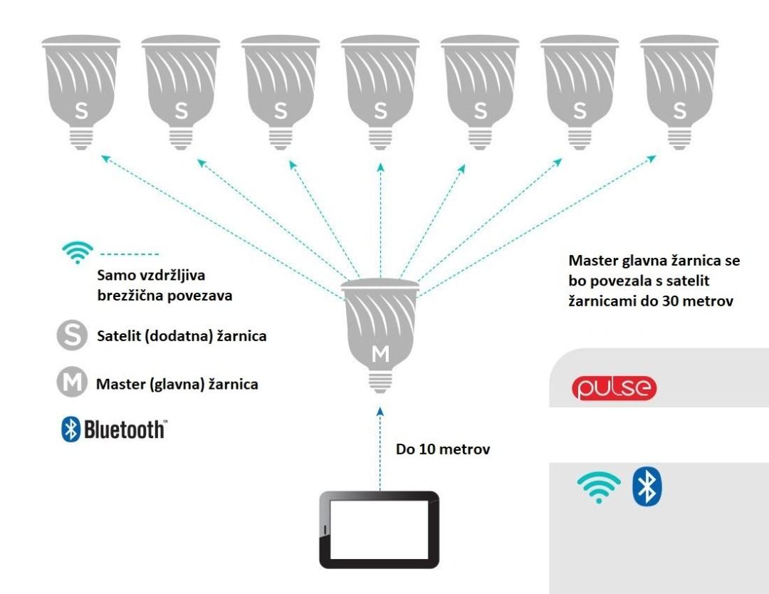 Kako-delajo-pametne-žarnice-Sengled-Pulse1