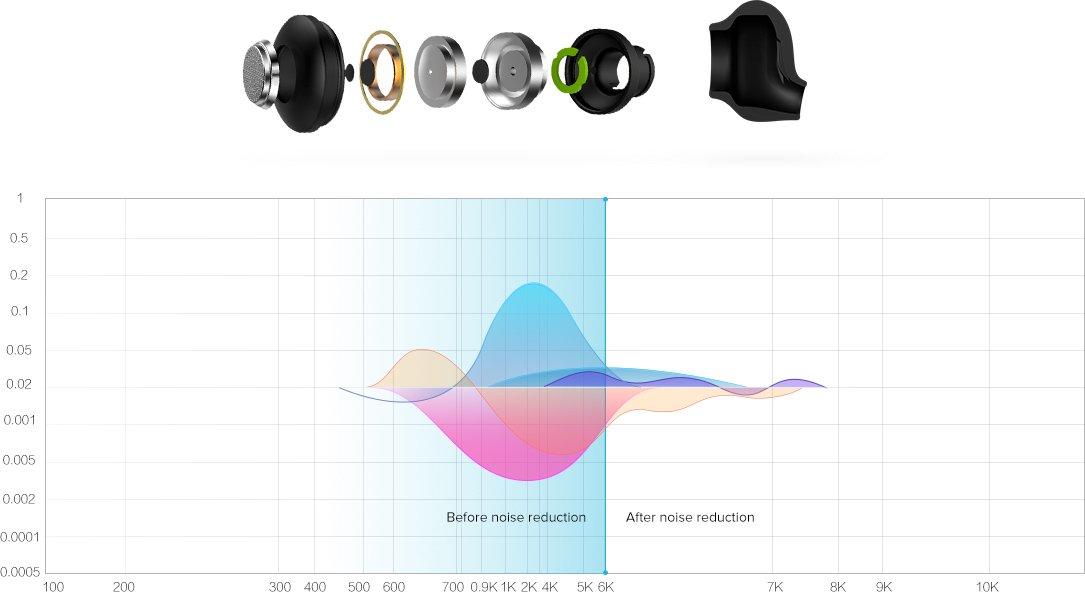 Xiaomi Mi Bluetooth slušalka basic, kvaliteten zvočnik